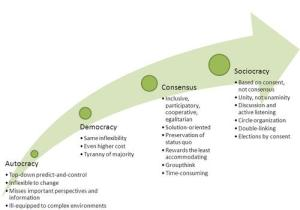 sociocracy_comparison